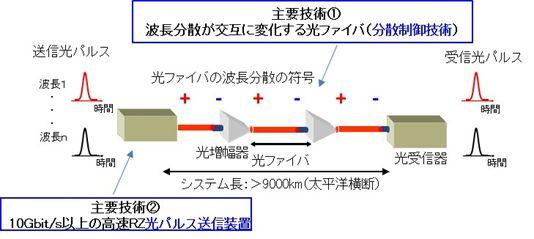 平成29年春の褒章において「紫綬褒章」を受章                        ~「長距離高速光通信システムの分散制御技術の開発」により光海底ケーブルの高速・大容量化を実現可能に~